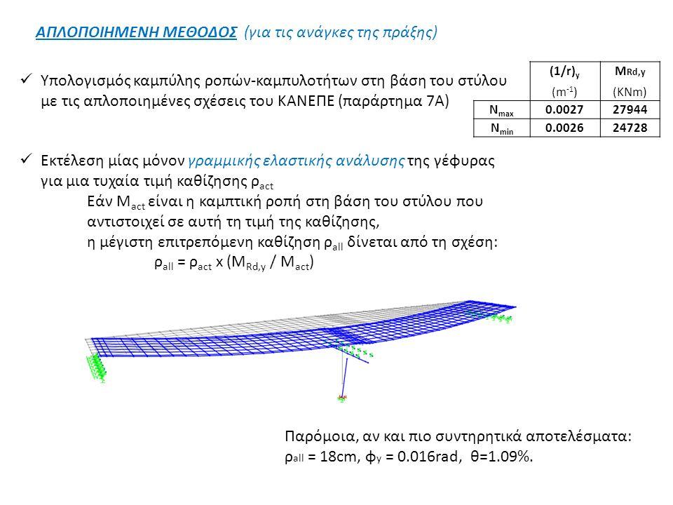 ΑΠΛΟΠΟΙΗΜΕΝΗ ΜΕΘΟΔΟΣ (για τις ανάγκες της πράξης) Υπολογισμός καμπύλης ροπών-καμπυλοτήτων στη βάση του στύλου με τις απλοποιημένες σχέσεις του KANEΠΕ (παράρτημα 7Α) Εκτέλεση μίας μόνον γραμμικής ελαστικής ανάλυσης της γέφυρας για μια τυχαία τιμή καθίζησης ρ act Εάν M act είναι η καμπτική ροπή στη βάση του στύλου που αντιστοιχεί σε αυτή τη τιμή της καθίζησης, η μέγιστη επιτρεπόμενη καθίζηση ρ all δίνεται από τη σχέση: ρ all = ρ act x (M Rd,y / M act ) Παρόμοια, αν και πιο συντηρητικά αποτελέσματα: ρ all = 18cm, φ y = 0.016rad, θ=1.09%.