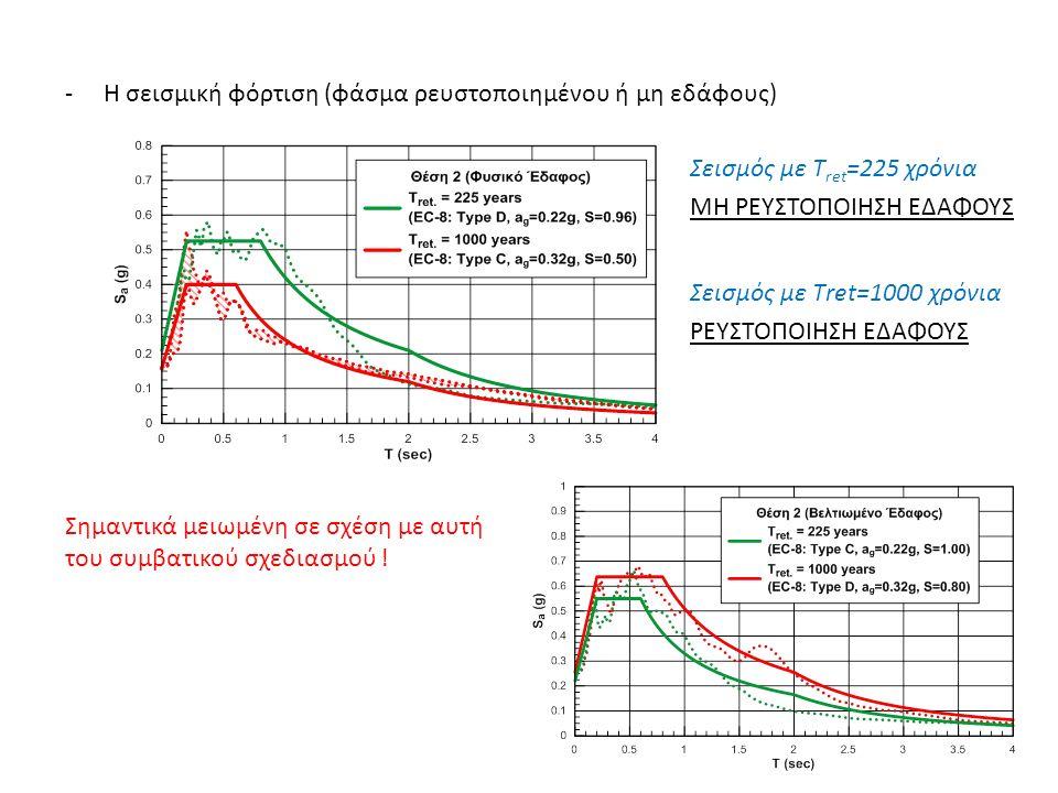 - Η σεισμική φόρτιση (φάσμα ρευστοποιημένου ή μη εδάφους) Σημαντικά μειωμένη σε σχέση με αυτή του συμβατικού σχεδιασμού .