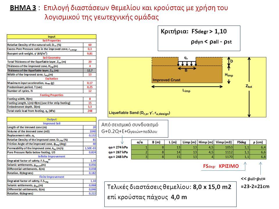 ΒΗΜΑ 3 : Επιλογή διαστάσεων θεμελίου και κρούστας με χρήση του λογισμικού της γεωτεχνικής ομάδας Τελικές διαστάσεις θεμελίου: 8,0 x 15,0 m2 επί κρούστας πάχους 4,0 m Κριτήρια: FS degr > 1,10 ρ dyn < ρ all - ρ st << ρ all -ρ st = =23-2=21cm FS degr ΚΡΙΣΙΜΟ Από σεισμικό συνδυασμό G+0.2Q+E+G γαιών+πεδίλου