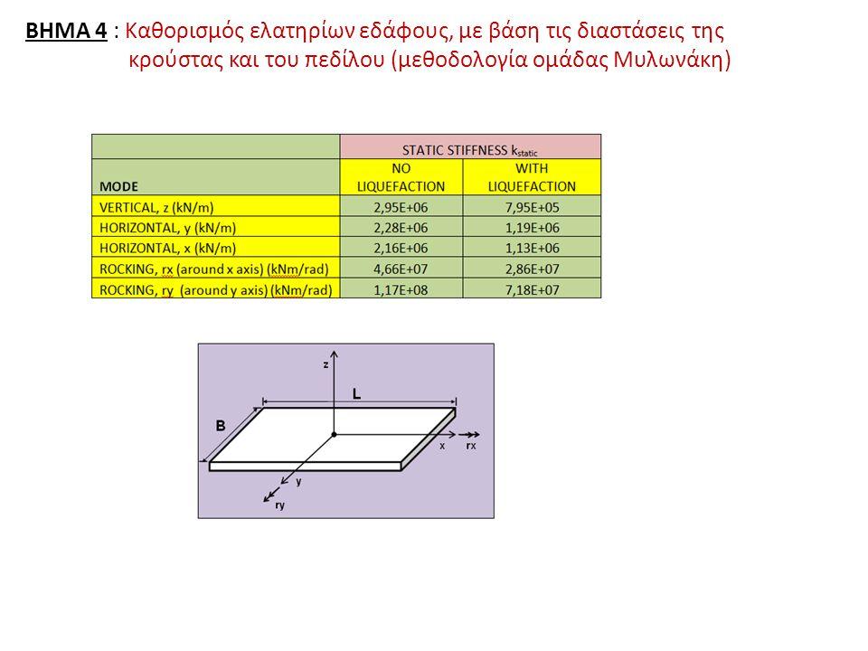 ΒΗΜΑ 4 : Καθορισμός ελατηρίων εδάφους, με βάση τις διαστάσεις της κρούστας και του πεδίλου (μεθοδολογία ομάδας Μυλωνάκη)