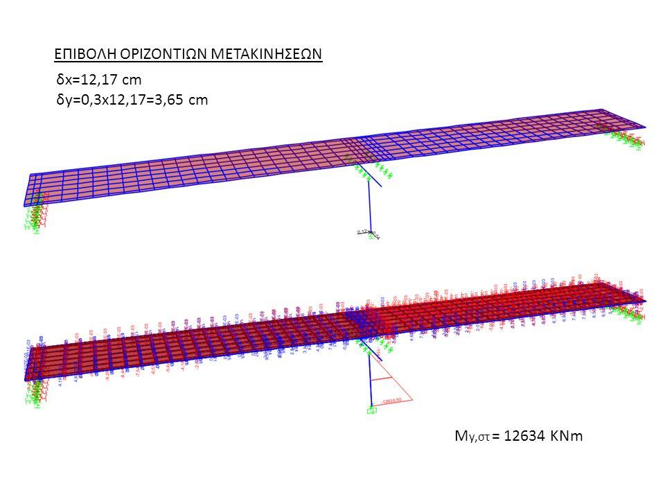 M y,στ = 12634 KNm ΕΠΙΒΟΛΗ ΟΡΙΖΟΝΤΙΩΝ ΜΕΤΑΚΙΝΗΣΕΩΝ δx=12,17 cm δy=0,3x12,17=3,65 cm