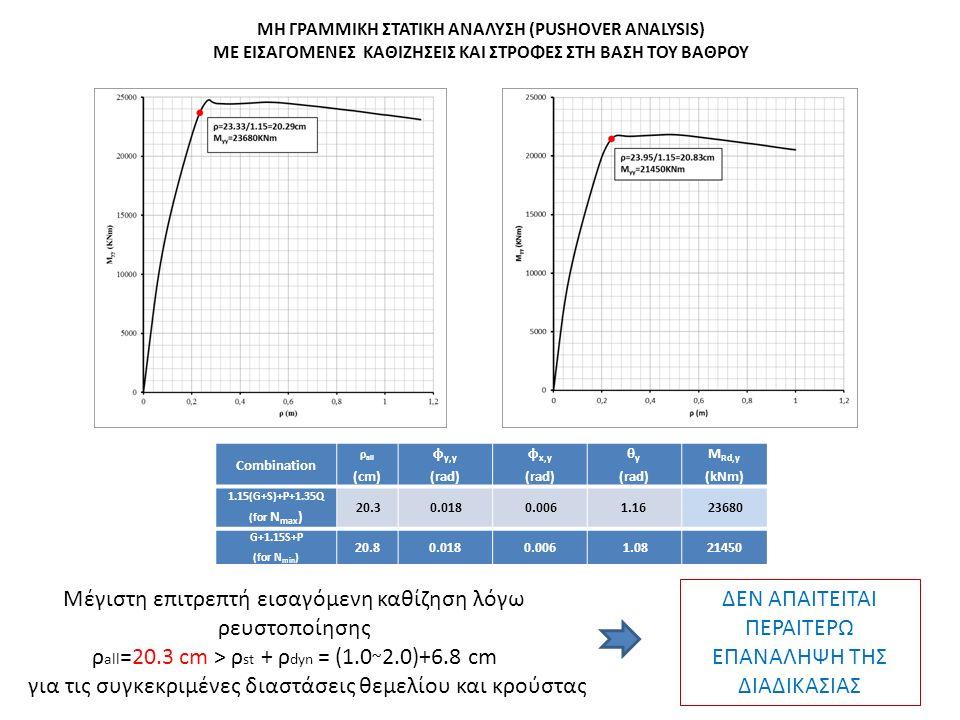 Combination ρ all (cm) φ y,y (rad) φ x,y (rad) θ y (rad) M Rd,y (kNm) 1.15(G+S)+P+1.35Q (for N max ) 20.3 0.018 0.0061.16 23680 G+1.15S+P (for N min ) 20.80.0180.006 1.0821450 ΜΗ ΓΡΑΜΜΙΚΗ ΣΤΑΤΙΚΗ ΑΝΑΛΥΣΗ (PUSHOVER ANALYSIS) ΜΕ ΕΙΣΑΓΟΜΕΝΕΣ ΚΑΘΙΖΗΣΕΙΣ ΚΑΙ ΣΤΡΟΦΕΣ ΣΤΗ ΒΑΣΗ ΤΟΥ ΒΑΘΡΟΥ Μέγιστη επιτρεπτή εισαγόμενη καθίζηση λόγω ρευστοποίησης ρ all =20.3 cm > ρ st + ρ dyn = (1.0 ~ 2.0)+6.8 cm για τις συγκεκριμένες διαστάσεις θεμελίου και κρούστας ΔΕΝ ΑΠΑΙΤΕΙΤΑΙ ΠΕΡΑΙΤΕΡΩ ΕΠΑΝΑΛΗΨΗ ΤΗΣ ΔΙΑΔΙΚΑΣΙΑΣ