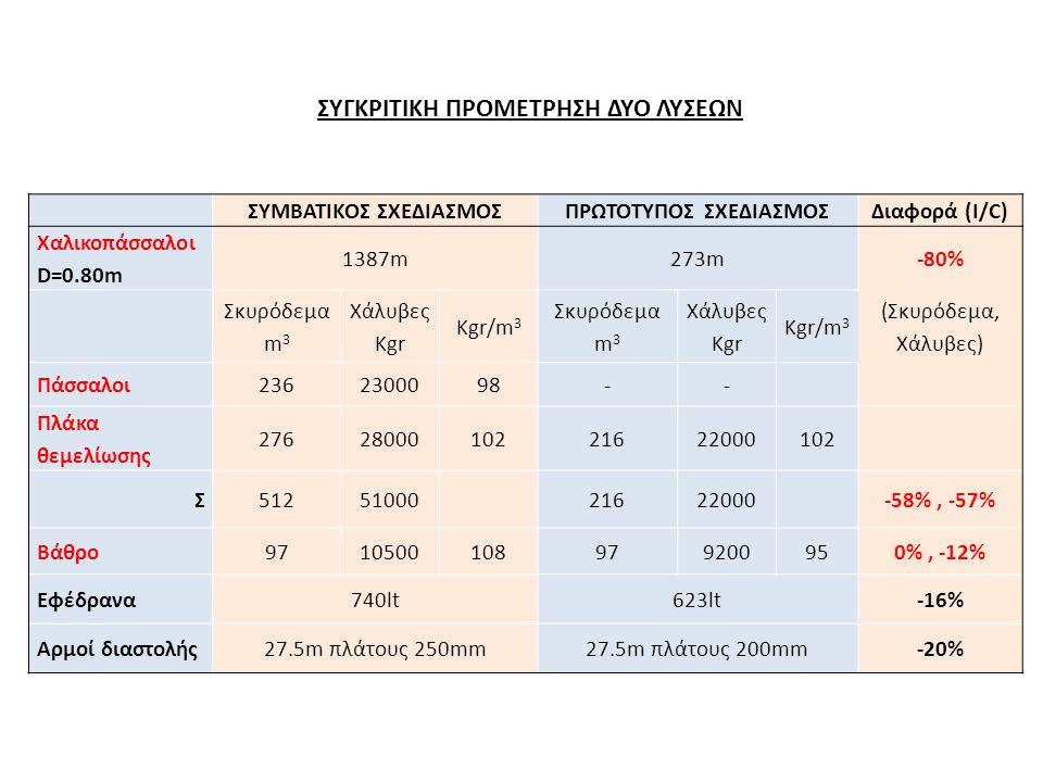 ΣΥΓΚΡΙΤΙΚΗ ΠΡΟΜΕΤΡΗΣΗ ΔΥΟ ΛΥΣΕΩΝ ΣΥΜΒΑΤΙΚΟΣ ΣΧΕΔΙΑΣΜΟΣΠΡΩΤΟΤΥΠΟΣ ΣΧΕΔΙΑΣΜΟΣΔιαφορά (I/C) Χαλικοπάσσαλοι D=0.80m 1387m273m-80% Σκυρόδεμα m 3 Χάλυβες Kgr Kgr/m 3 Σκυρόδεμα m 3 Χάλυβες Kgr Kgr/m 3 (Σκυρόδεμα, Χάλυβες) Πάσσαλοι2362300098-- Πλάκα θεμελίωσης 2762800010221622000102 Σ51251000 21622000 -58%, -57% Βάθρο9710500108979200950%, -12% Εφέδρανα740lt623lt-16% Αρμοί διαστολής27.5m πλάτους 250mm27.5m πλάτους 200mm-20%