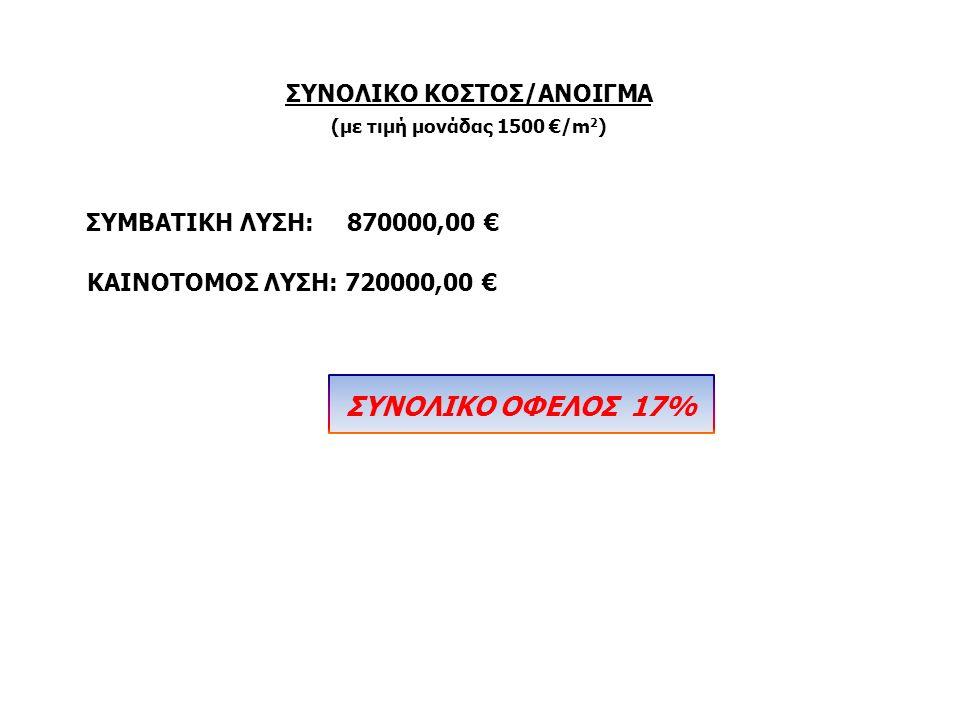 ΣΥΝΟΛΙΚΟ ΚΟΣΤΟΣ/ΑΝΟΙΓΜΑ (με τιμή μονάδας 1500 €/m 2 ) ΣΥΜΒΑΤΙΚΗ ΛΥΣΗ: 870000,00 € ΚΑΙΝΟΤΟΜΟΣ ΛΥΣΗ: 720000,00 € ΣΥΝΟΛΙΚΟ ΟΦΕΛΟΣ 17%