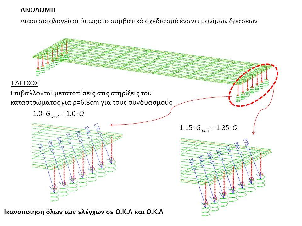 Επιβάλλονται μετατοπίσεις στις στηρίξεις του καταστρώματος για ρ=6.8cm για τους συνδυασμούς Ικανοποίηση όλων των ελέγχων σε Ο.Κ.Λ και Ο.Κ.Α ΑΝΩΔΟΜΗ Διαστασιολογείται όπως στο συμβατικό σχεδιασμό έναντι μονίμων δράσεων ΕΛΕΓΧΟΣ