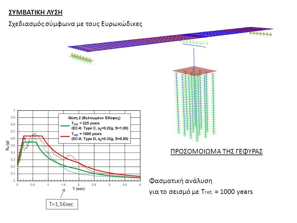 ΠΡΟΣΟΜΟΙΩΜΑ ΤΗΣ ΓΕΦΥΡΑΣ Φασματική ανάλυση για το σεισμό με Τ ret.