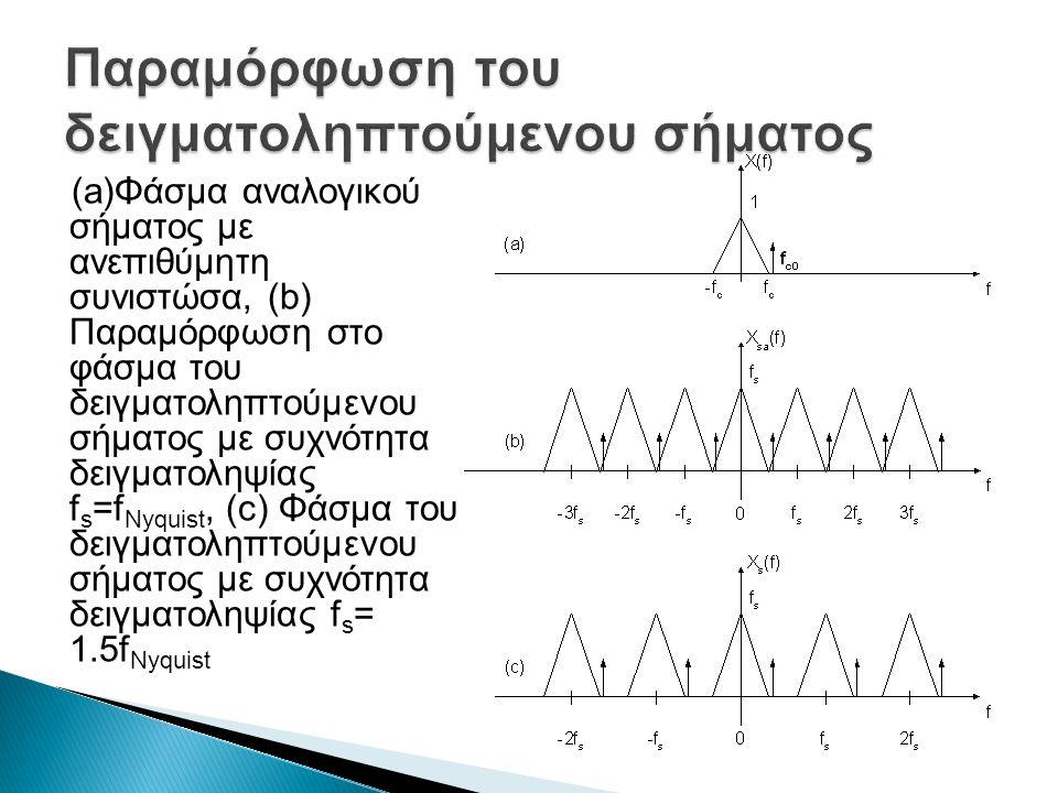 (a)Φάσμα αναλογικού σήματος με ανεπιθύμητη συνιστώσα, (b) Παραμόρφωση στο φάσμα του δειγματοληπτούμενου σήματος με συχνότητα δειγματοληψίας f s =f Nyquist, (c) Φάσμα του δειγματοληπτούμενου σήματος με συχνότητα δειγματοληψίας f s = 1.5f Nyquist
