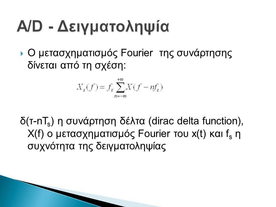  f s = f Nyquist