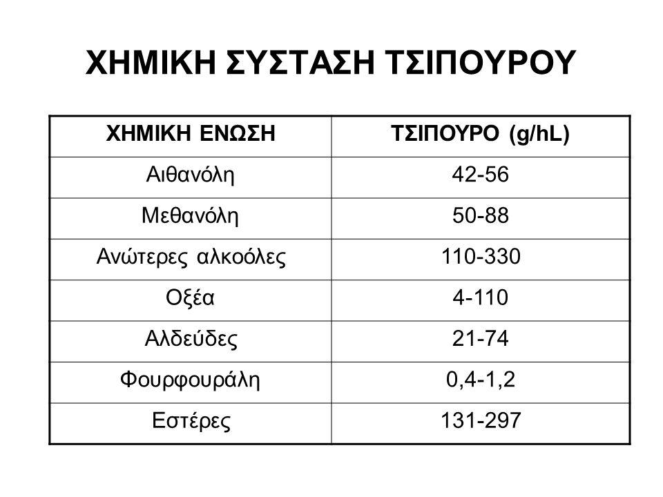 ΧΗΜΙΚΗ ΣΥΣΤΑΣΗ ΤΣΙΠΟΥΡΟΥ ΧΗΜΙΚΗ ΕΝΩΣΗΤΣΙΠΟΥΡΟ (g/hL) Aιθανόλη42-56 Μεθανόλη50-88 Ανώτερες αλκοόλες110-330 Οξέα4-110 Αλδεύδες21-74 Φουρφουράλη0,4-1,2 Εστέρες131-297