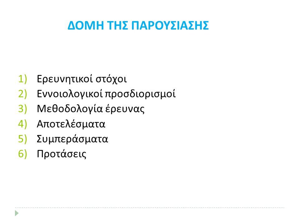 1)Ερευνητικοί στόχοι 2)Εννοιολογικοί προσδιορισμοί 3)Μεθοδολογία έρευνας 4)Αποτελέσματα 5)Συμπεράσματα 6)Προτάσεις ΔΟΜΗ ΤΗΣ ΠΑΡΟΥΣΙΑΣΗΣ