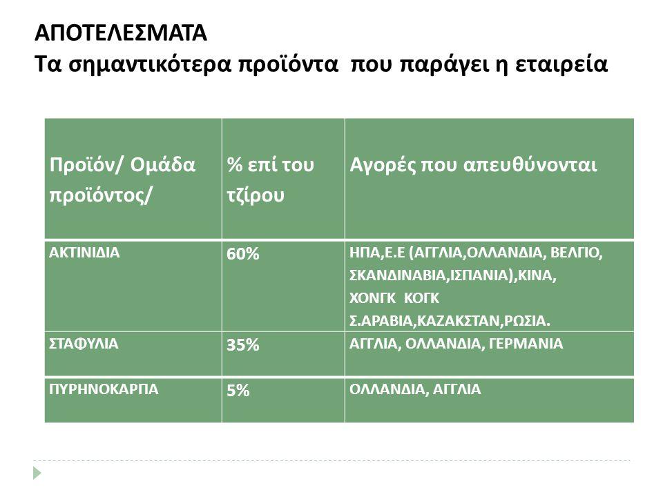Προϊόν/ Ομάδα προϊόντος/ % επί του τζίρου Αγορές που απευθύνονται ΑΚΤΙΝΙΔΙΑ 60% ΗΠΑ,Ε.Ε (ΑΓΓΛΙΑ,ΟΛΛΑΝΔΙΑ, ΒΕΛΓΙΟ, ΣΚΑΝΔΙΝΑΒΙΑ,ΙΣΠΑΝΙΑ),ΚΙΝΑ, ΧΟΝΓΚ ΚΟΓΚ Σ.ΑΡΑΒΙΑ,ΚΑΖΑΚΣΤΑΝ,ΡΩΣΙΑ.