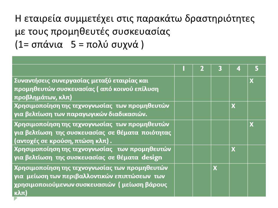 Η εταιρεία συμμετέχει στις παρακάτω δραστηριότητες με τους προμηθευτές συσκευασίας (1= σπάνια 5 = πολύ συχνά ) 12345 Συναντήσεις συνεργασίας μεταξύ εταιρίας και προμηθευτών συσκευασίας ( από κοινού επίλυση προβλημάτων, κλπ) Χ Χρησιμοποίηση της τεχνογνωσίας των προμηθευτών για βελτίωση των παραγωγικών διαδικασιών.