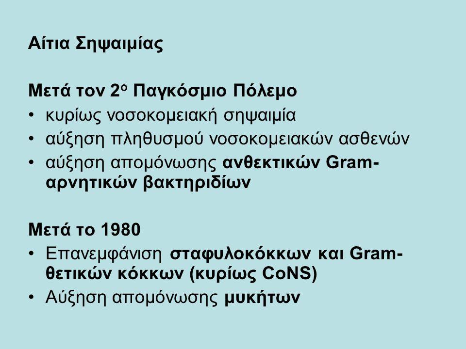 Αίτια Σηψαιμίας Μετά τον 2 ο Παγκόσμιο Πόλεμο κυρίως νοσοκομειακή σηψαιμία αύξηση πληθυσμού νοσοκομειακών ασθενών αύξηση απομόνωσης ανθεκτικών Gram- αρνητικών βακτηριδίων Μετά το 1980 Επανεμφάνιση σταφυλοκόκκων και Gram- θετικών κόκκων (κυρίως CoNS) Αύξηση απομόνωσης μυκήτων