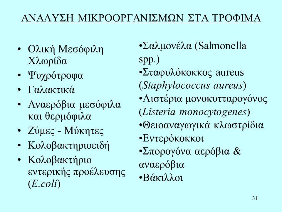 31 ΑΝΑΛΥΣΗ ΜΙΚΡΟΟΡΓΑΝΙΣΜΩΝ ΣΤΑ ΤΡΟΦΙΜΑ Ολική Μεσόφιλη Χλωρίδα Ψυχρότροφα Γαλακτικά Αναερόβια μεσόφιλα και θερμόφιλα Ζύμες - Μύκητες Κολοβακτηριοειδή Κολοβακτήριο εντερικής προέλευσης (E.coli) Σαλμονέλα (Salmonella spp.) Σταφυλόκοκκος aureus (Staphylococcus aureus) Λιστέρια μονοκυτταρογόνος (Listeria monocytogenes) Θειοαναγωγικά κλωστρίδια Εντερόκοκκοι Σπορογόνα αερόβια & αναερόβια Βάκιλλοι