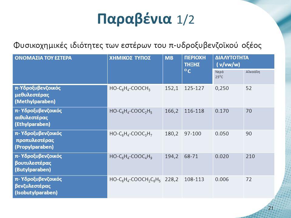 ΟΝΟΜΑΣΙΑ ΤΟΥ ΕΣΤΕΡΑΧΗΜΙΚΟΣ ΤΥΠΟΣΜΒΠΕΡΙΟΧΗ ΤΗΞΗΣ Ο C ΔΙΑΛΥΤΟΤΗΤΑ ( v/vw/w) Nερό 25 0 C Aλκοόλη π-Υδροξυβενζοικός μεθυλεστέρας (Methylparaben) ΗΟ-C 6 H 4 -COOCH 3 152,1125-1270,25052 π- Υδροξυβενζοικός αιθυλεστέρας (Ethylparaben) ΗΟ-C 6 H 4 -COOC 2 H 5 166,2116-1180.17070 π- Υδροξυβενζοικός προπυλεστέρας (Propylparaben) ΗΟ-C 6 H 4 -COOC 3 H 7 180,297-1000.05090 π- Υδροξυβενζοικός βουτυλεστέρας (Butylparaben) ΗΟ-C 6 H 4 -COOC 4 H 9 194,268-710.020210 π- Υδροξυβενζοικός βενζυλεστέρας (Isobutylparaben) ΗΟ-C 6 H 4 -COOCH 2 C 6 H 5 228,2108-1130.00672 Φυσικοχημικές ιδιότητες των εστέρων του π-υδροξυβενζοϊκού οξέος Παραβένια 1/2 21