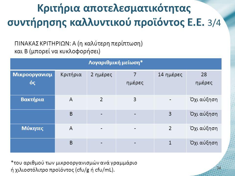Λογαριθμική μείωση* Μικροοργανισμ ός Κριτήρια2 ημέρες 7 ημέρες 14 ημέρες 28 ημέρες ΒακτήριαΑ23-Όχι αύξηση Β--3 ΜύκητεςΑ--2Όχι αύξηση Β--1 *του αριθμού των μικροοργανισμών ανά γραμμάριο ή χιλιοστόλιτρο προϊόντος (cfu/g ή cfu/mL).