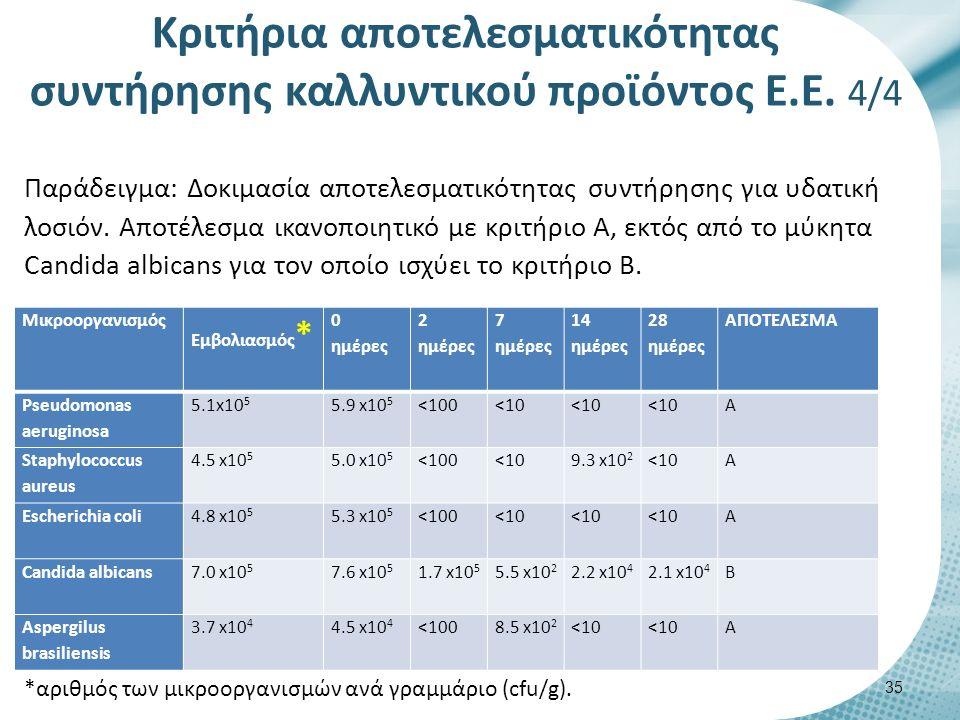 Mικροοργανισμός Εμβολιασμός * 0 ημέρες 2 ημέρες 7 ημέρες 14 ημέρες 28 ημέρες ΑΠΟΤΕΛΕΣΜΑ Pseudomonas aeruginosa 5.1x10 5 5.9 x10 5 <100<10 Α Staphylococcus aureus 4.5 x10 5 5.0 x10 5 <100<109.3 x10 2 <10Α Escherichia coli4.8 x10 5 5.3 x10 5 <100<10 Α Candida albicans7.0 x10 5 7.6 x10 5 1.7 x10 5 5.5 x10 2 2.2 x10 4 2.1 x10 4 Β Aspergilus brasiliensis 3.7 x10 4 4.5 x10 4 <1008.5 x10 2 <10 Α Παράδειγμα: Δοκιμασία αποτελεσματικότητας συντήρησης για υδατική λοσιόν.