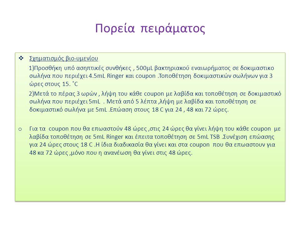Πορεία πειράματος  Σχηματισμός βιο-υμενίου 1)Προσθήκη υπό ασηπτικές συνθήκες, 500μL βακτηριακού εναιωρήματος σε δοκιμαστικo σωλήνα που περιέχει 4.5mL Ringer και coupon.Τοποθέτηση δοκιμαστικών σωλήνων για 3 ώρες στους 15.