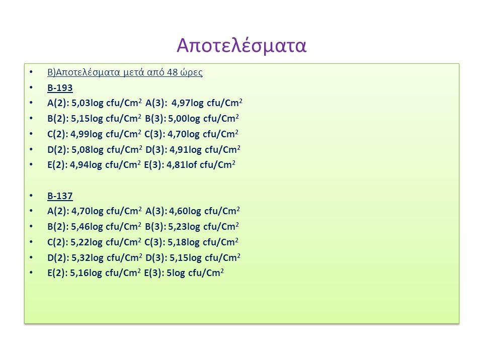 Αποτελέσματα Β)Αποτελέσματα μετά από 48 ώρες Β-193 A(2): 5,03log cfu/Cm 2 A(3): 4,97log cfu/Cm 2 B(2): 5,15log cfu/Cm 2 B(3): 5,00log cfu/Cm 2 C(2): 4,99log cfu/Cm 2 C(3): 4,70log cfu/Cm 2 D(2): 5,08log cfu/Cm 2 D(3): 4,91log cfu/Cm 2 E(2): 4,94log cfu/Cm 2 E(3): 4,81lof cfu/Cm 2 B-137 A(2): 4,70log cfu/Cm 2 A(3): 4,60log cfu/Cm 2 B(2): 5,46log cfu/Cm 2 B(3): 5,23log cfu/Cm 2 C(2): 5,22log cfu/Cm 2 C(3): 5,18log cfu/Cm 2 D(2): 5,32log cfu/Cm 2 D(3): 5,15log cfu/Cm 2 E(2): 5,16log cfu/Cm 2 E(3): 5log cfu/Cm 2 Β)Αποτελέσματα μετά από 48 ώρες Β-193 A(2): 5,03log cfu/Cm 2 A(3): 4,97log cfu/Cm 2 B(2): 5,15log cfu/Cm 2 B(3): 5,00log cfu/Cm 2 C(2): 4,99log cfu/Cm 2 C(3): 4,70log cfu/Cm 2 D(2): 5,08log cfu/Cm 2 D(3): 4,91log cfu/Cm 2 E(2): 4,94log cfu/Cm 2 E(3): 4,81lof cfu/Cm 2 B-137 A(2): 4,70log cfu/Cm 2 A(3): 4,60log cfu/Cm 2 B(2): 5,46log cfu/Cm 2 B(3): 5,23log cfu/Cm 2 C(2): 5,22log cfu/Cm 2 C(3): 5,18log cfu/Cm 2 D(2): 5,32log cfu/Cm 2 D(3): 5,15log cfu/Cm 2 E(2): 5,16log cfu/Cm 2 E(3): 5log cfu/Cm 2