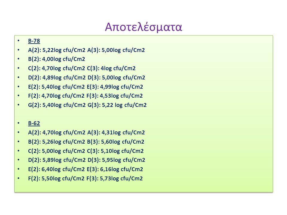 Αποτελέσματα Β-78 Α(2): 5,22log cfu/Cm2 A(3): 5,00log cfu/Cm2 B(2): 4,00log cfu/Cm2 C(2): 4,70log cfu/Cm2 C(3): 4log cfu/Cm2 D(2): 4,89log cfu/Cm2 D(3): 5,00log cfu/Cm2 E(2): 5,40log cfu/Cm2 E(3): 4,99log cfu/Cm2 F(2): 4,70log cfu/Cm2 F(3): 4,53log cfu/Cm2 G(2): 5,40log cfu/Cm2 G(3): 5,22 log cfu/Cm2 Β-62 A(2): 4,70log cfu/Cm2 A(3): 4,31log cfu/Cm2 B(2): 5,26log cfu/Cm2 B(3): 5,60log cfu/Cm2 C(2): 5,00log cfu/Cm2 C(3): 5,10log cfu/Cm2 D(2): 5,89log cfu/Cm2 D(3): 5,95log cfu/Cm2 E(2): 6,40log cfu/Cm2 E(3): 6,16log cfu/Cm2 F(2): 5,50log cfu/Cm2 F(3): 5,73log cfu/Cm2 Β-78 Α(2): 5,22log cfu/Cm2 A(3): 5,00log cfu/Cm2 B(2): 4,00log cfu/Cm2 C(2): 4,70log cfu/Cm2 C(3): 4log cfu/Cm2 D(2): 4,89log cfu/Cm2 D(3): 5,00log cfu/Cm2 E(2): 5,40log cfu/Cm2 E(3): 4,99log cfu/Cm2 F(2): 4,70log cfu/Cm2 F(3): 4,53log cfu/Cm2 G(2): 5,40log cfu/Cm2 G(3): 5,22 log cfu/Cm2 Β-62 A(2): 4,70log cfu/Cm2 A(3): 4,31log cfu/Cm2 B(2): 5,26log cfu/Cm2 B(3): 5,60log cfu/Cm2 C(2): 5,00log cfu/Cm2 C(3): 5,10log cfu/Cm2 D(2): 5,89log cfu/Cm2 D(3): 5,95log cfu/Cm2 E(2): 6,40log cfu/Cm2 E(3): 6,16log cfu/Cm2 F(2): 5,50log cfu/Cm2 F(3): 5,73log cfu/Cm2