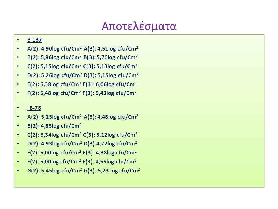 Αποτελέσματα B-137 A(2): 4,90log cfu/Cm 2 A(3): 4,51log cfu/Cm 2 B(2): 5,86log cfu/Cm 2 B(3): 5,70log cfu/Cm 2 C(2): 5,15log cfu/Cm 2 C(3): 5,13log cfu/Cm 2 D(2): 5,26log cfu/Cm 2 D(3): 5,15log cfu/Cm 2 E(2): 6,38log cfu/Cm 2 E(3): 6,06log cfu/Cm 2 F(2): 5,48log cfu/Cm 2 F(3): 5,43log cfu/Cm 2 Β-78 Α(2): 5,15log cfu/Cm 2 A(3): 4,48log cfu/Cm 2 B(2): 4,85log cfu/Cm 2 C(2): 5,34log cfu/Cm 2 C(3): 5,12log cfu/Cm 2 D(2): 4,93log cfu/Cm 2 D(3):4,72log cfu/Cm 2 E(2): 5,00log cfu/Cm 2 E(3): 4,38log cfu/Cm 2 F(2): 5,00log cfu/Cm 2 F(3): 4,55log cfu/Cm 2 G(2): 5,45log cfu/Cm 2 G(3): 5,23 log cfu/Cm 2 B-137 A(2): 4,90log cfu/Cm 2 A(3): 4,51log cfu/Cm 2 B(2): 5,86log cfu/Cm 2 B(3): 5,70log cfu/Cm 2 C(2): 5,15log cfu/Cm 2 C(3): 5,13log cfu/Cm 2 D(2): 5,26log cfu/Cm 2 D(3): 5,15log cfu/Cm 2 E(2): 6,38log cfu/Cm 2 E(3): 6,06log cfu/Cm 2 F(2): 5,48log cfu/Cm 2 F(3): 5,43log cfu/Cm 2 Β-78 Α(2): 5,15log cfu/Cm 2 A(3): 4,48log cfu/Cm 2 B(2): 4,85log cfu/Cm 2 C(2): 5,34log cfu/Cm 2 C(3): 5,12log cfu/Cm 2 D(2): 4,93log cfu/Cm 2 D(3):4,72log cfu/Cm 2 E(2): 5,00log cfu/Cm 2 E(3): 4,38log cfu/Cm 2 F(2): 5,00log cfu/Cm 2 F(3): 4,55log cfu/Cm 2 G(2): 5,45log cfu/Cm 2 G(3): 5,23 log cfu/Cm 2