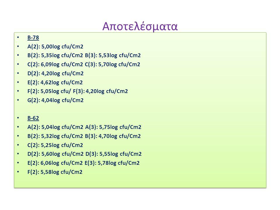 Αποτελέσματα Β-78 A(2): 5,00log cfu/Cm2 B(2): 5,35log cfu/Cm2 B(3): 5,53log cfu/Cm2 C(2): 6,09log cfu/Cm2 C(3): 5,70log cfu/Cm2 D(2): 4,20log cfu/Cm2 E(2): 4,62log cfu/Cm2 F(2): 5,05log cfu/ F(3): 4,20log cfu/Cm2 G(2): 4,04log cfu/Cm2 Β-62 A(2): 5,04log cfu/Cm2 A(3): 5,75log cfu/Cm2 B(2): 5,32log cfu/Cm2 B(3): 4,70log cfu/Cm2 C(2): 5,25log cfu/Cm2 D(2): 5,60log cfu/Cm2 D(3): 5,55log cfu/Cm2 E(2): 6,06log cfu/Cm2 E(3): 5,78log cfu/Cm2 F(2): 5,58log cfu/Cm2 Β-78 A(2): 5,00log cfu/Cm2 B(2): 5,35log cfu/Cm2 B(3): 5,53log cfu/Cm2 C(2): 6,09log cfu/Cm2 C(3): 5,70log cfu/Cm2 D(2): 4,20log cfu/Cm2 E(2): 4,62log cfu/Cm2 F(2): 5,05log cfu/ F(3): 4,20log cfu/Cm2 G(2): 4,04log cfu/Cm2 Β-62 A(2): 5,04log cfu/Cm2 A(3): 5,75log cfu/Cm2 B(2): 5,32log cfu/Cm2 B(3): 4,70log cfu/Cm2 C(2): 5,25log cfu/Cm2 D(2): 5,60log cfu/Cm2 D(3): 5,55log cfu/Cm2 E(2): 6,06log cfu/Cm2 E(3): 5,78log cfu/Cm2 F(2): 5,58log cfu/Cm2