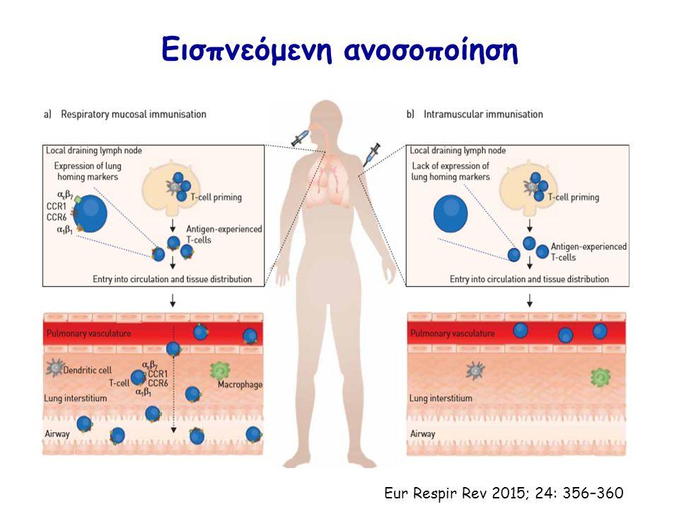 Εισπνεόμενη ανοσοποίηση Eur Respir Rev 2015; 24: 356–360