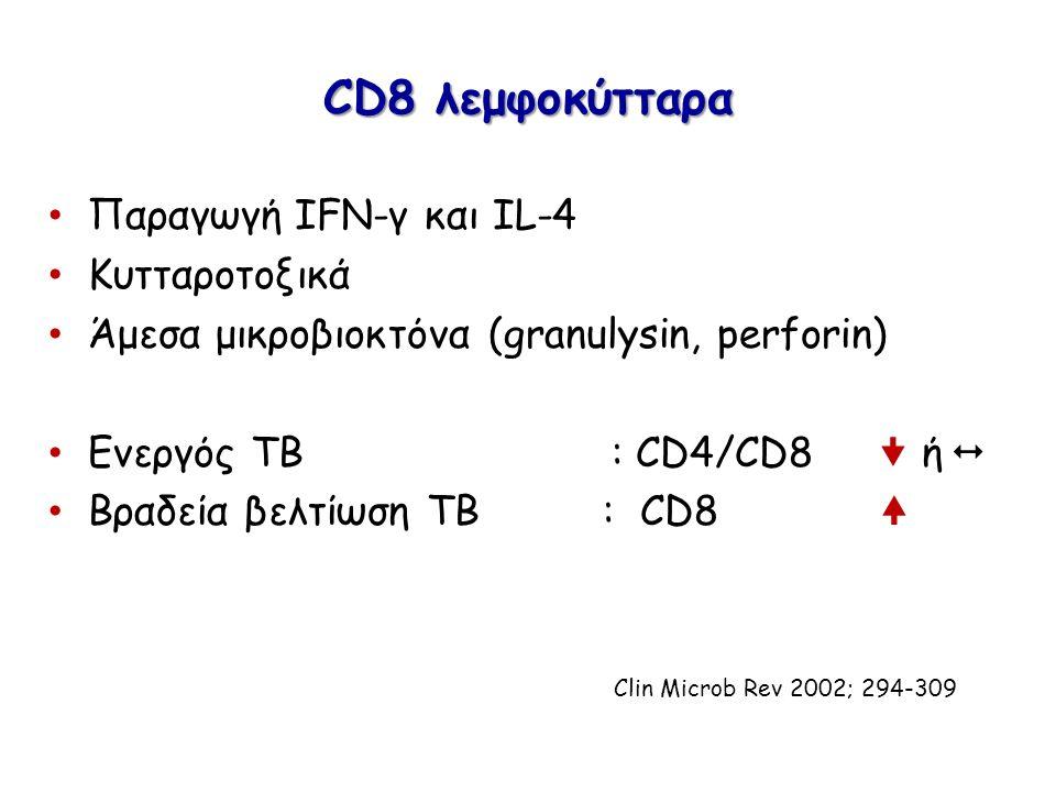 CD8 λεμφοκύτταρα Παραγωγή IFN-γ και IL-4 Κυτταροτοξικά Άμεσα μικροβιοκτόνα (granulysin, perforin) Ενεργός ΤΒ : CD4/CD8  ή  Βραδεία βελτίωση ΤΒ : CD8