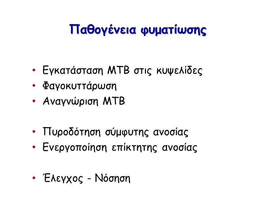Mtb και ξενιστής (ένταση διεργασίων) SCIENTIFIC REPORTS | 3 :2302 |DOI:10.1038/srep02302