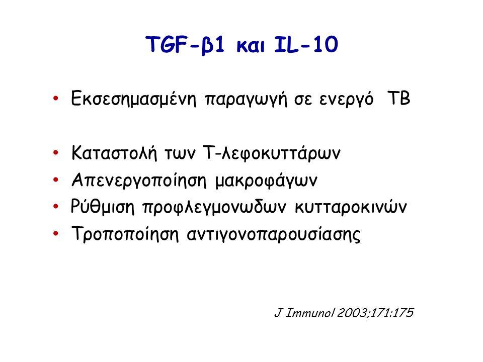 TGF-β1 και ΙL-10 Εκσεσημασμένη παραγωγή σε ενεργό ΤΒ Καταστολή των Τ-λεφοκυττάρων Απενεργοποίηση μακροφάγων Ρύθμιση προφλεγμονωδων κυτταροκινών Τροποπ