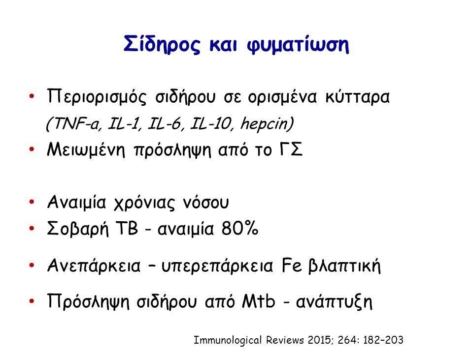 Σίδηρος και φυματίωση Περιορισμός σιδήρου σε ορισμένα κύτταρα (TNF-a, IL-1, IL-6, IL-10, hepcin) Μειωμένη πρόσληψη από το ΓΣ Αναιμία χρόνιας νόσου Σοβαρή TB - αναιμία 80% Ανεπάρκεια – υπερεπάρκεια Fe βλαπτική Πρόσληψη σιδήρου από Mtb - ανάπτυξη Immunological Reviews 2015; 264: 182–203