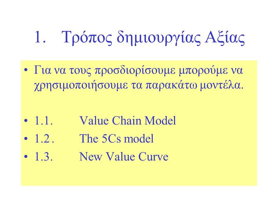 1.Τρόπος δημιουργίας Αξίας Για να τους προσδιορίσουμε μπορούμε να χρησιμοποιήσουμε τα παρακάτω μοντέλα.