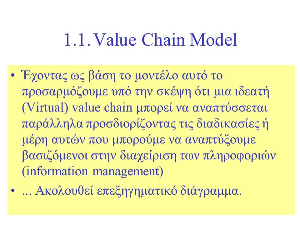 1.1.Value Chain Model Έχοντας ως βάση το μοντέλο αυτό το προσαρμόζουμε υπό την σκέψη ότι μια ιδεατή (Virtual) value chain μπορεί να αναπτύσσεται παράλληλα προσδιορίζοντας τις διαδικασίες ή μέρη αυτών που μπορούμε να αναπτύξουμε βασιζόμενοι στην διαχείριση των πληροφοριών (information management)...