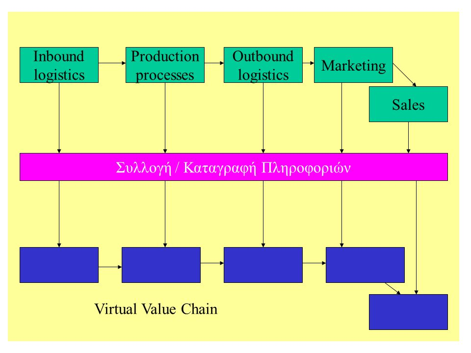 Inbound logistics Production processes Outbound logistics Marketing Sales Συλλογή / Καταγραφή Πληροφοριών Virtual Value Chain