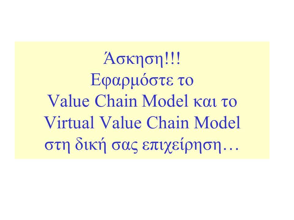 Άσκηση!!! Εφαρμόστε το Value Chain Model και το Virtual Value Chain Model στη δική σας επιχείρηση…