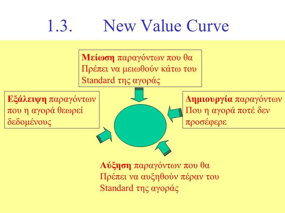 1.3.New Value Curve Μείωση παραγόντων που θα Πρέπει να μειωθούν κάτω του Standard της αγοράς Εξάλειψη παραγόντων που η αγορά θεωρεί δεδομένους Δημιουργία παραγόντων Που η αγορά ποτέ δεν προσέφερε Αύξηση παραγόντων που θα Πρέπει να αυξηθούν πέραν του Standard της αγοράς
