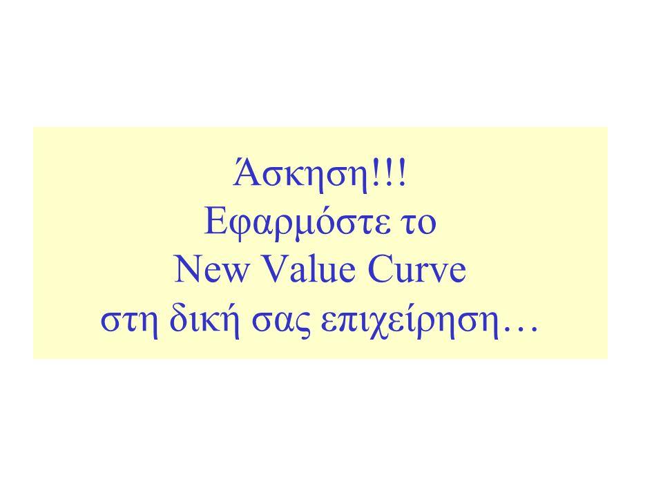 Άσκηση!!! Εφαρμόστε το New Value Curve στη δική σας επιχείρηση…