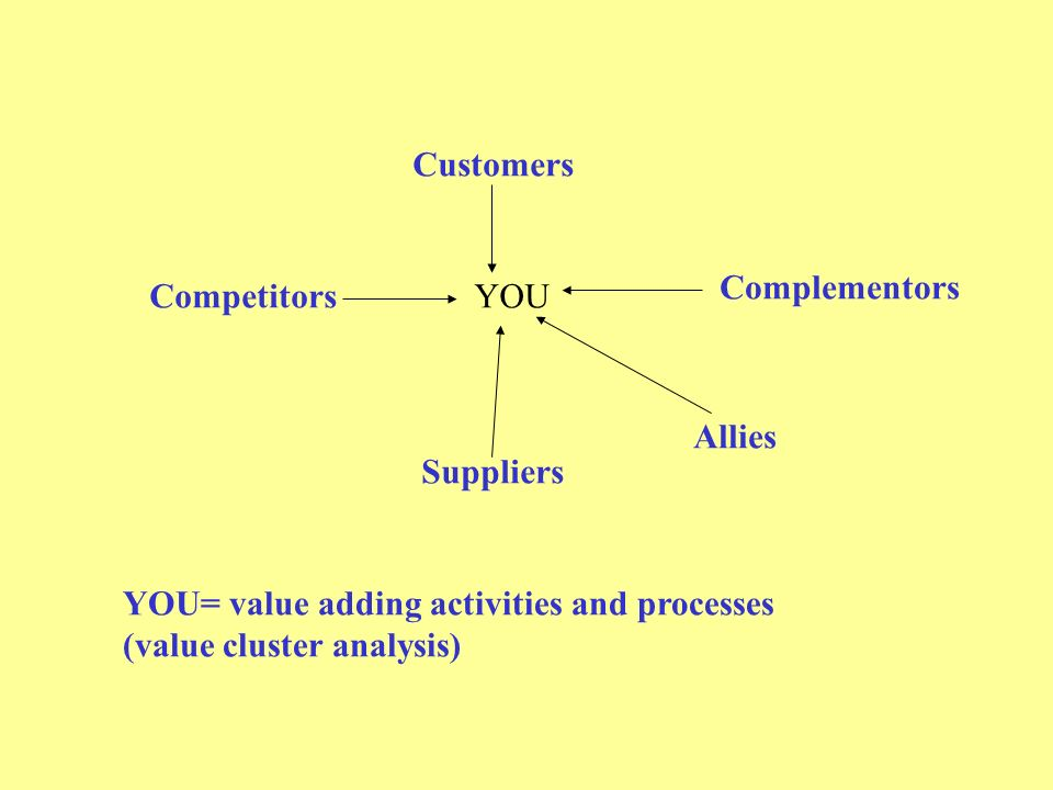 Customers Competitors Complementors Suppliers YOU Allies YOU= value adding activities and processes (value cluster analysis)‏