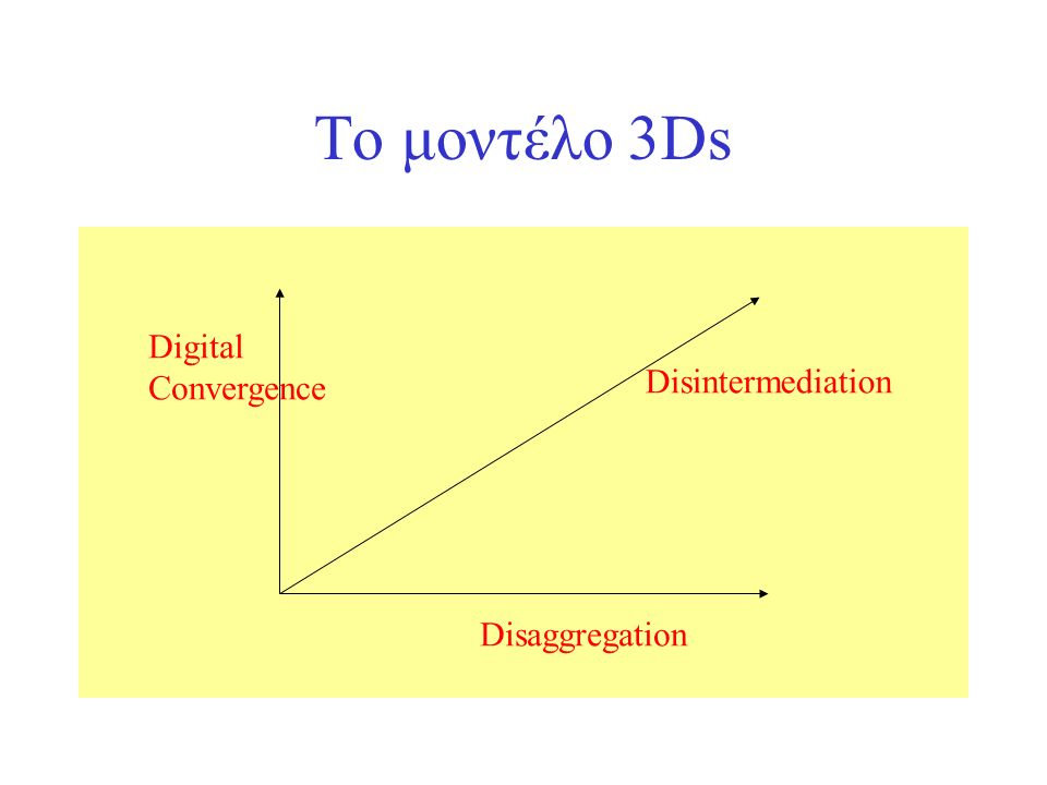 Το μοντέλο 3Ds Disaggregation Disintermediation Digital Convergence