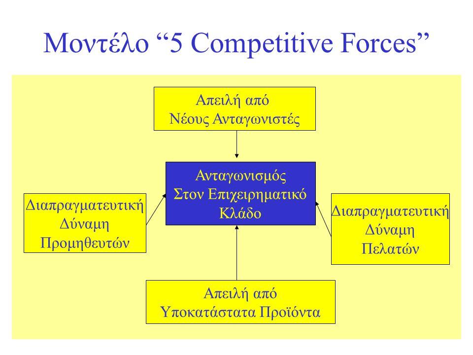 Μοντέλο 5 Competitive Forces Απειλή από Νέους Ανταγωνιστές Ανταγωνισμός Στον Επιχειρηματικό Κλάδο Διαπραγματευτική Δύναμη Πελατών Διαπραγματευτική Δύναμη Προμηθευτών Απειλή από Υποκατάστατα Προϊόντα