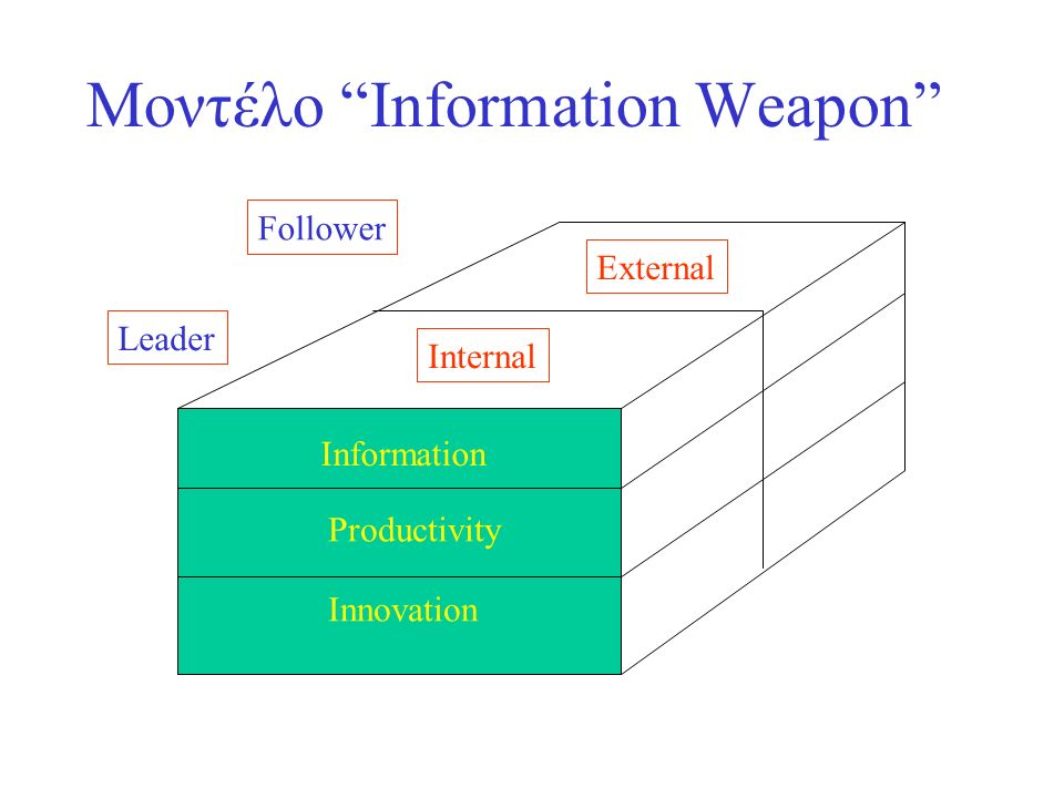 Μοντέλο Information Weapon Productivity Innovation Information Internal External Leader Follower