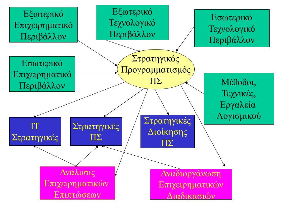 Εξωτερικό Επιχειρηματικό Περιβάλλον Εσωτερικό Επιχειρηματικό Περιβάλλον Εξωτερικό Τεχνολογικό Περιβάλλον Εσωτερικό Τεχνολογικό Περιβάλλον Μέθοδοι, Τεχνικές, Εργαλεία Λογισμικού Στρατηγικές ΠΣ ΙΤ Στρατηγικές Διοίκησης ΠΣ Ανάλυσις Επιχειρηματικών Επιπτώσεων Αναδιοργάνωση Επιχειρηματικών Διαδικασιών Στρατηγικός Προγραμματισμός ΠΣ