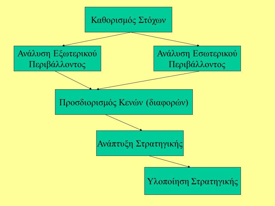 Καθορισμός Στόχων Ανάλυση Εσωτερικού Περιβάλλοντος Ανάλυση Εξωτερικού Περιβάλλοντος Υλοποίηση Στρατηγικής Ανάπτυξη Στρατηγικής Προσδιορισμός Κενών (διαφορών)