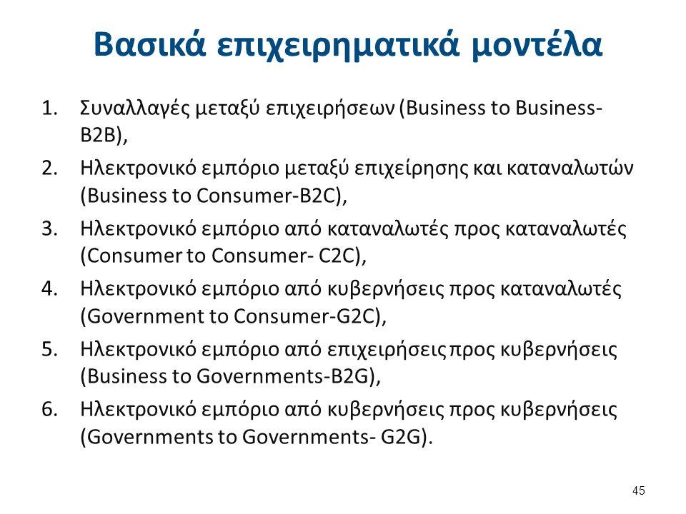 1.Συναλλαγές μεταξύ επιχειρήσεων (Business to Business- B2B), 2.Ηλεκτρονικό εμπόριο μεταξύ επιχείρησης και καταναλωτών (Business to Consumer-B2C), 3.Ηλεκτρονικό εμπόριο από καταναλωτές προς καταναλωτές (Consumer to Consumer- C2C), 4.Ηλεκτρονικό εμπόριο από κυβερνήσεις προς καταναλωτές (Government to Consumer-G2C), 5.Ηλεκτρονικό εμπόριο από επιχειρήσεις προς κυβερνήσεις (Business to Governments-B2G), 6.Ηλεκτρονικό εμπόριο από κυβερνήσεις προς κυβερνήσεις (Governments to Governments- G2G).