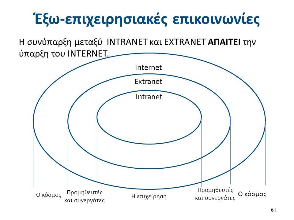 Η συνύπαρξη μεταξύ INTRANET και EXTRANET ΑΠΑΙΤΕΙ την ύπαρξη του INTERNET.
