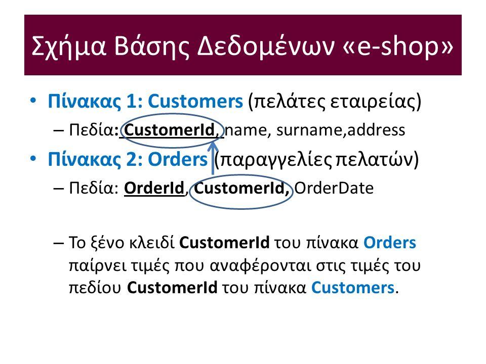 Σχήμα Βάσης Δεδομένων «e-shop» Πίνακας 1: Customers (πελάτες εταιρείας) – Πεδία: CustomerId, name, surname,address Πίνακας 2: Orders (παραγγελίες πελατών) – Πεδία: OrderId, CustomerId, OrderDate – Το ξένο κλειδί CustomerId του πίνακα Orders παίρνει τιμές που αναφέρονται στις τιμές του πεδίου CustomerId του πίνακα Customers.