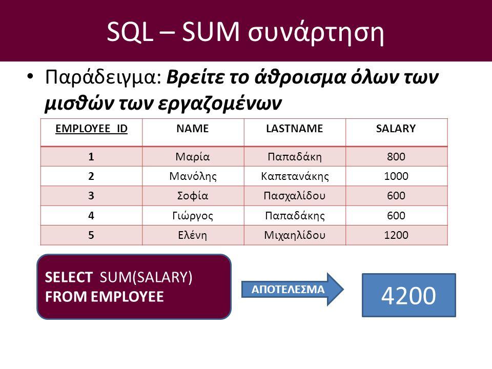 SQL – SUM συνάρτηση Παράδειγμα: Βρείτε το άθροισμα όλων των μισθών των εργαζομένων SELECT SUM(SALARY) FROM EMPLOYEE EMPLOYEE_IDNAMELASTNAMESALARY 1ΜαρίαΠαπαδάκη800 2ΜανόληςΚαπετανάκης1000 3ΣοφίαΠασχαλίδου600 4ΓιώργοςΠαπαδάκης600 5ΕλένηΜιχαηλίδου1200 ΑΠΟΤΕΛΕΣΜΑ 4200