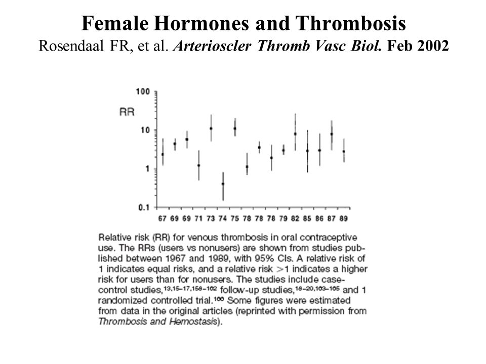 Female Hormones and Thrombosis Rosendaal FR, et al. Arterioscler Thromb Vasc Biol. Feb 2002