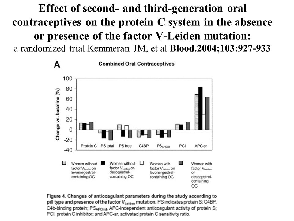 Effect of second- and third-generation oral contraceptives on the protein C system in the absence or presence of the factor V-Leiden mutation: a randomized trial Kemmeran JM, et al Blood.2004;103:927-933
