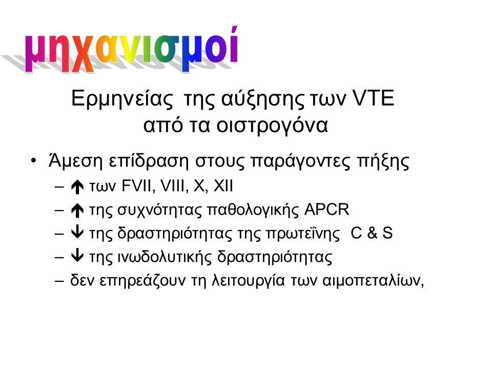 Ερμηνείας της αύξησης των VTE από τα οιστρογόνα Άμεση επίδραση στους παράγοντες πήξης –  των FVII, VIII, X, XII –  της συχνότητας παθολογικής APCR –  της δραστηριότητας της πρωτεΐνης C & S –  της ινωδολυτικής δραστηριότητας –δεν επηρεάζουν τη λειτουργία των αιμοπεταλίων,